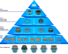 Zurn Light Commercial Drainage Configuration Pyramid
